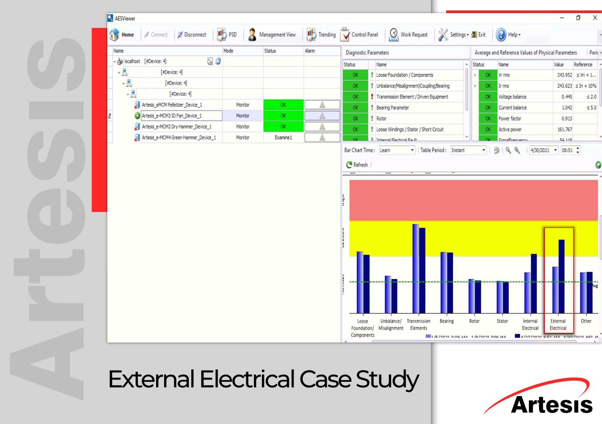 Artesis e-MCM has detected the loose wire connections on an ID Fan at wood mill in the USA
